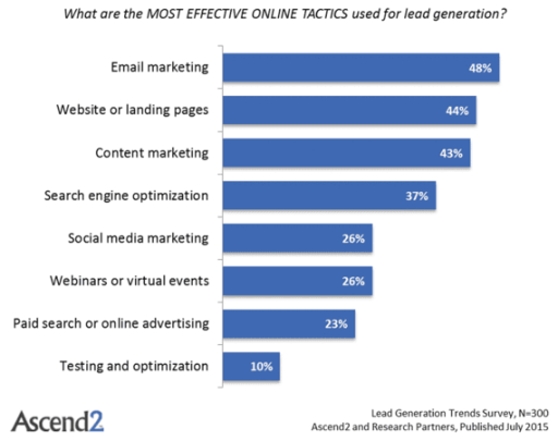 lead-generation-tactics