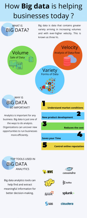 How big data is helping business?