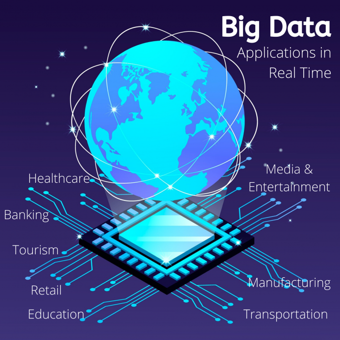 Applications of Big Data in Real Time